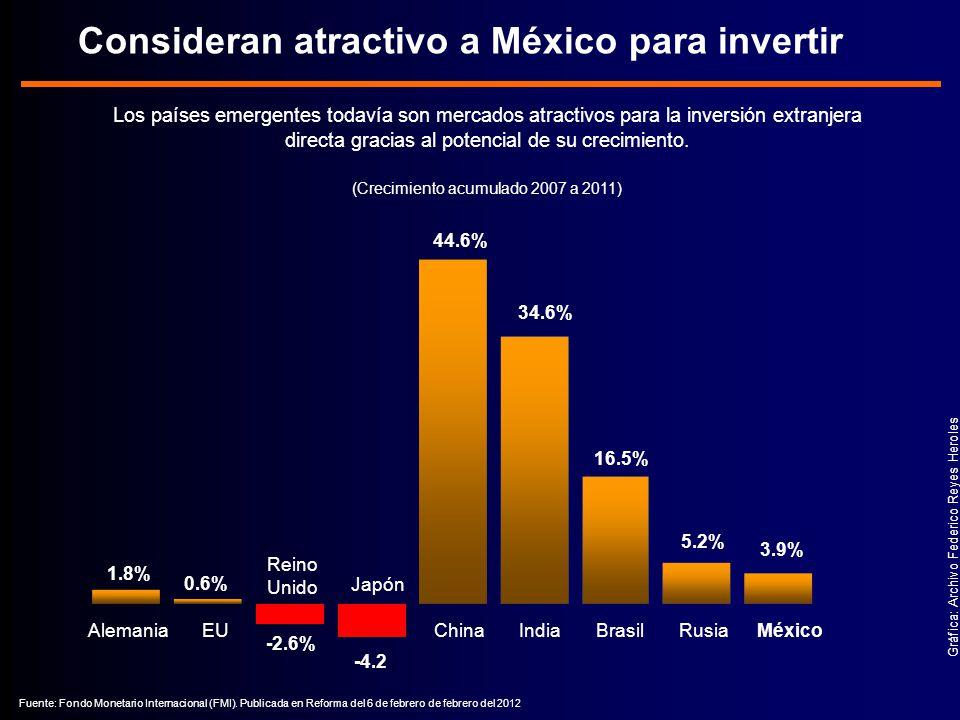 Consideran atractivo a México para invertir