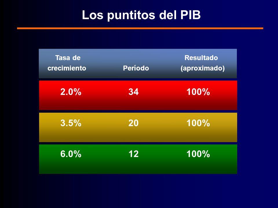 Los puntitos del PIB 2.0% 34 100% 3.5% 20 100% 6.0% 12 100%