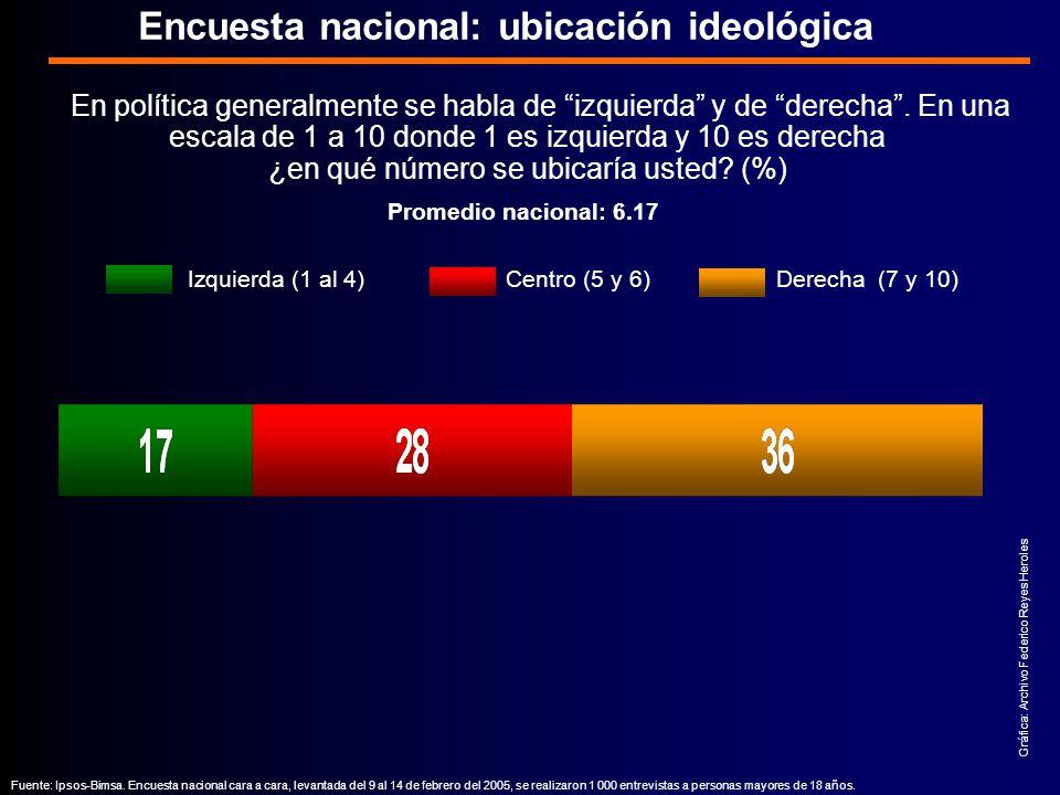 Encuesta nacional: ubicación ideológica