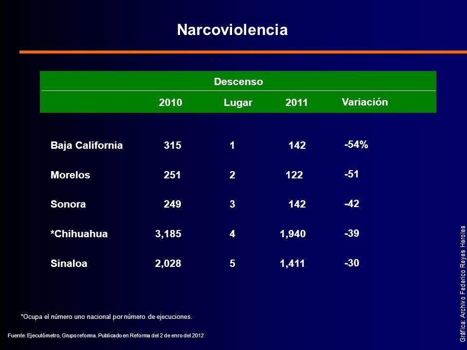 Narcoviolencia Descenso Lugar 2010 2011 Variación Baja California 315