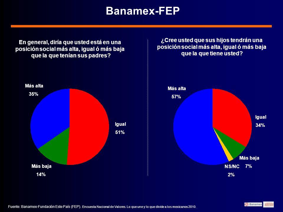Banamex-FEP ¿Cree usted que sus hijos tendrán una