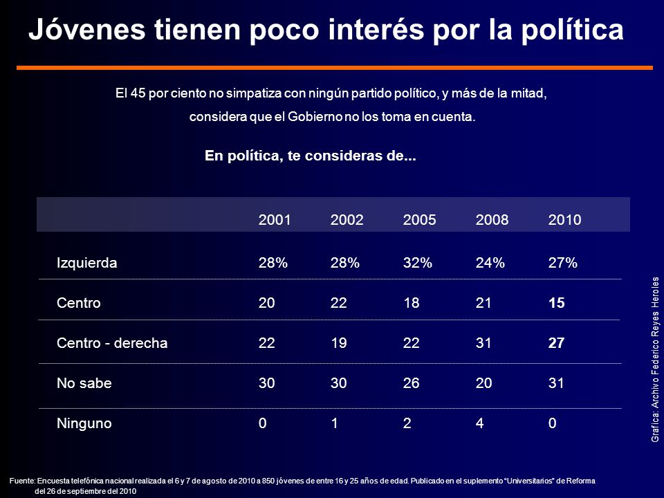 Jóvenes tienen poco interés por la política