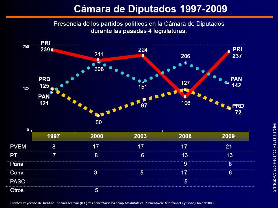 Cámara de Diputados 1997-2009 Presencia de los partidos políticos en la Cámara de Diputados. durante las pasadas 4 legislaturas.