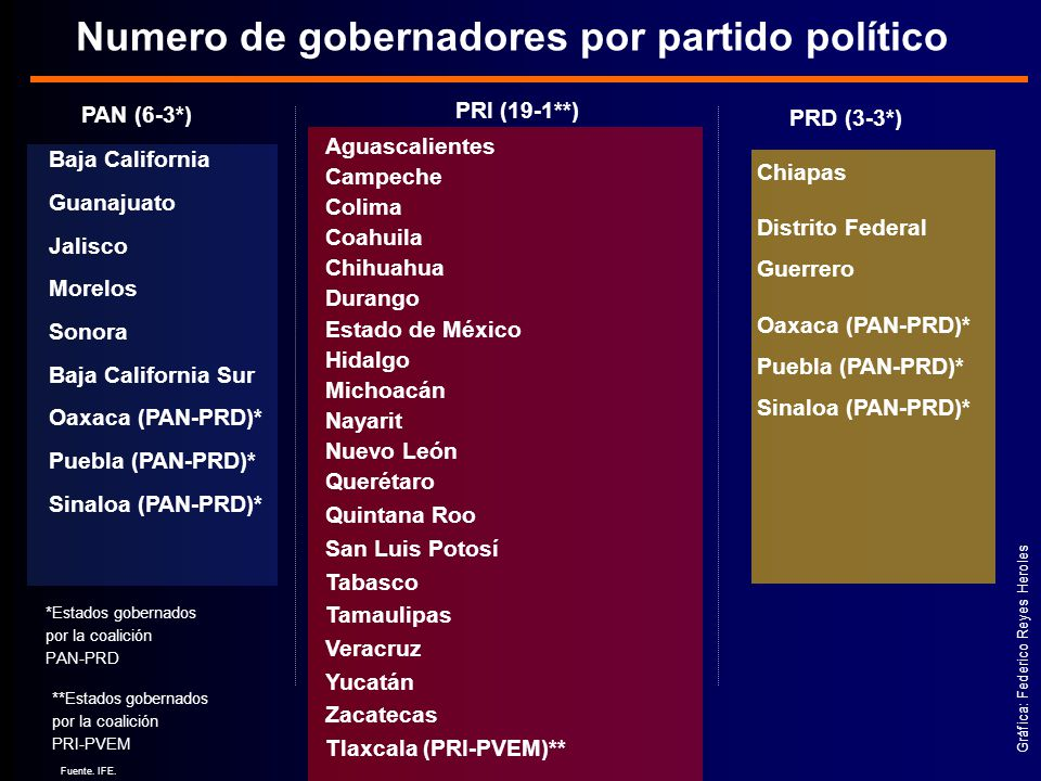 Numero de gobernadores por partido político