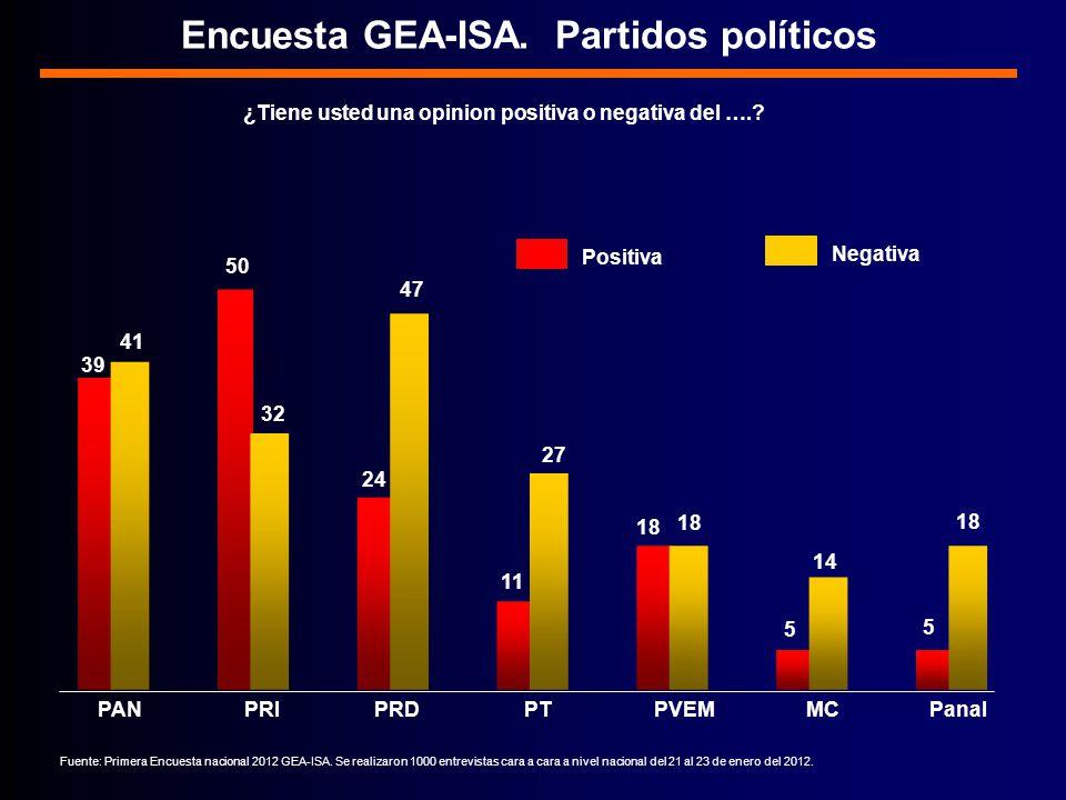 Encuesta GEA-ISA. Partidos políticos