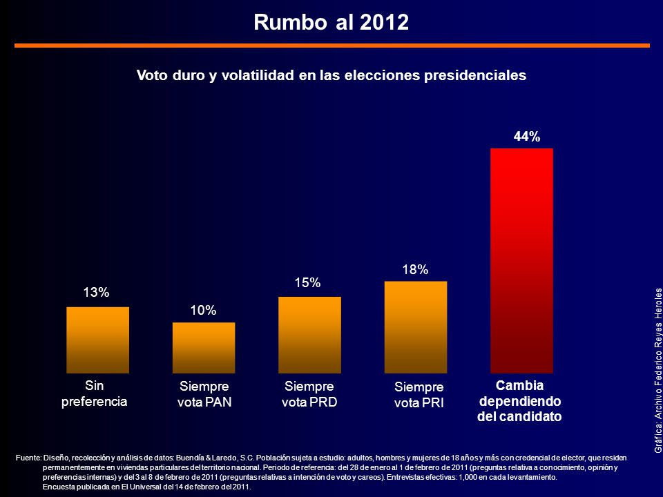 Voto duro y volatilidad en las elecciones presidenciales