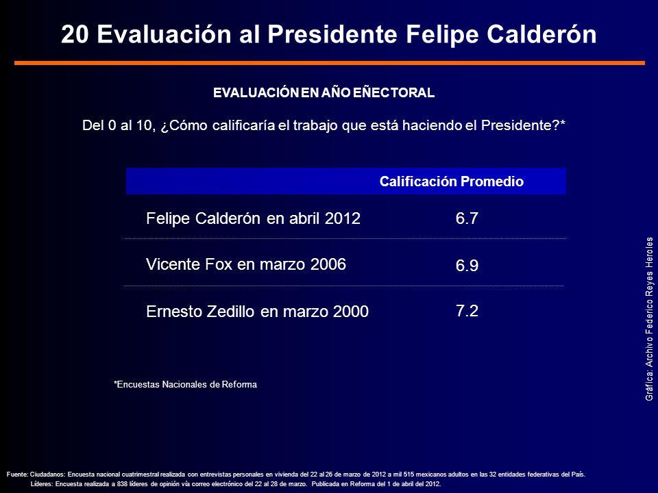 20 Evaluación al Presidente Felipe Calderón