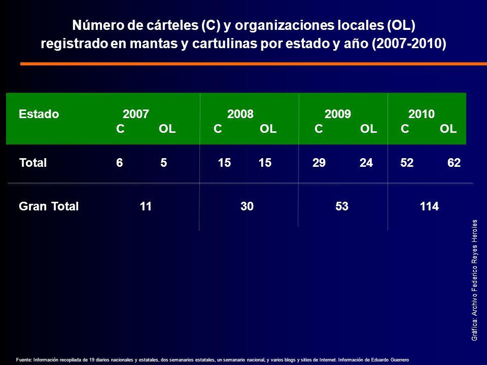 Número de cárteles (C) y organizaciones locales (OL) registrado en mantas y cartulinas por estado y año (2007-2010)