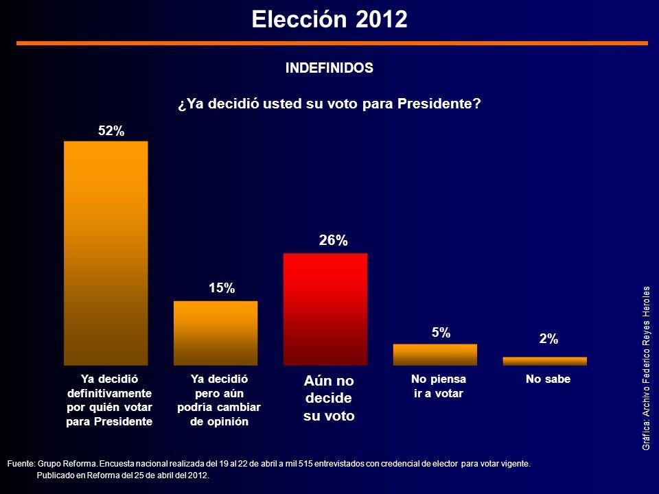 ¿Ya decidió usted su voto para Presidente podría cambiar de opinión