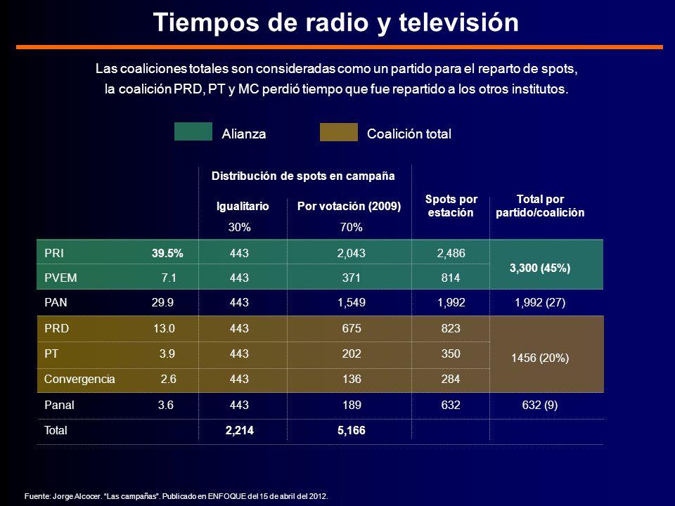 Tiempos de radio y televisión