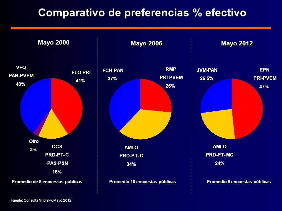 Comparativo de preferencias % efectivo