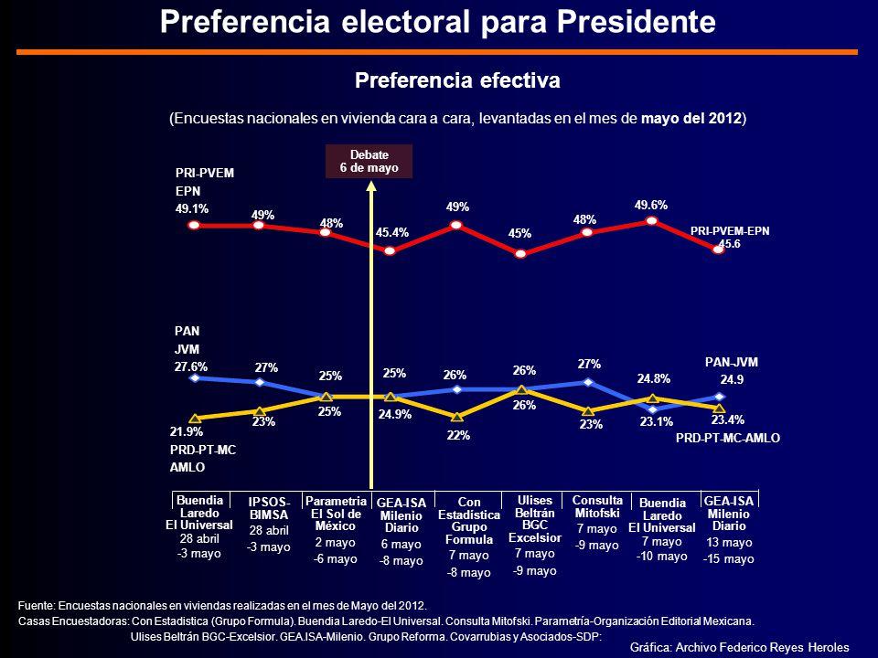 Preferencia electoral para Presidente