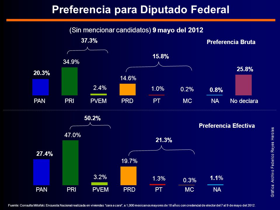Preferencia para Diputado Federal