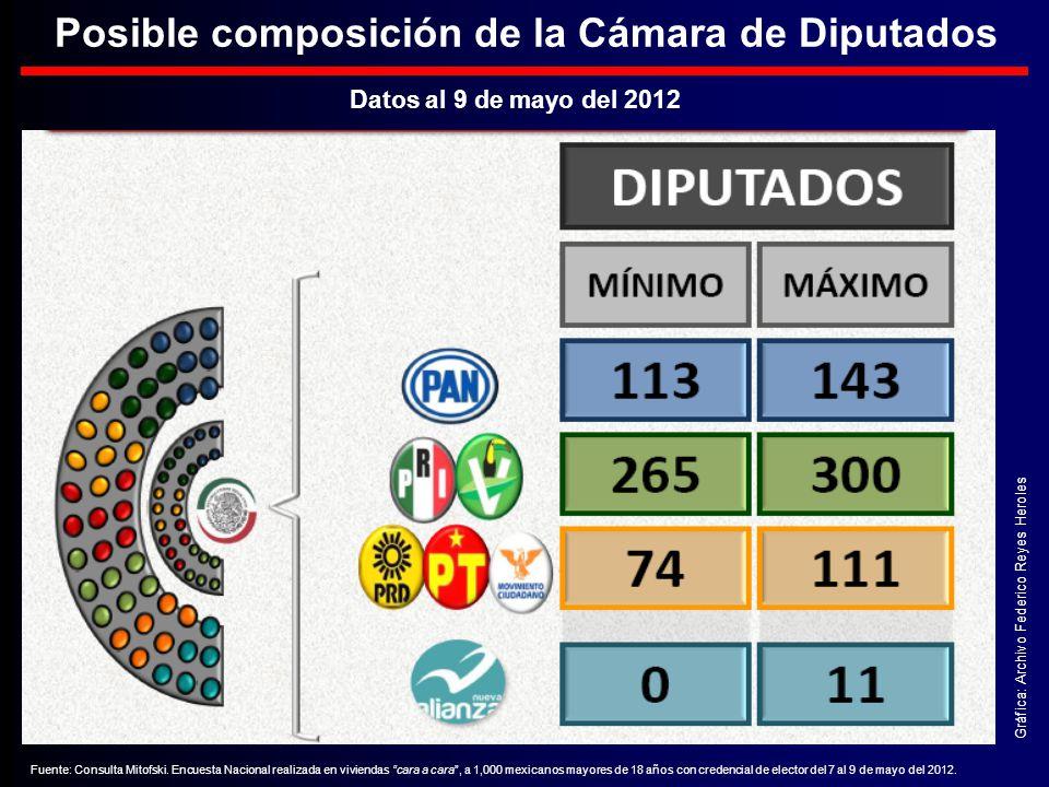 Posible composición de la Cámara de Diputados