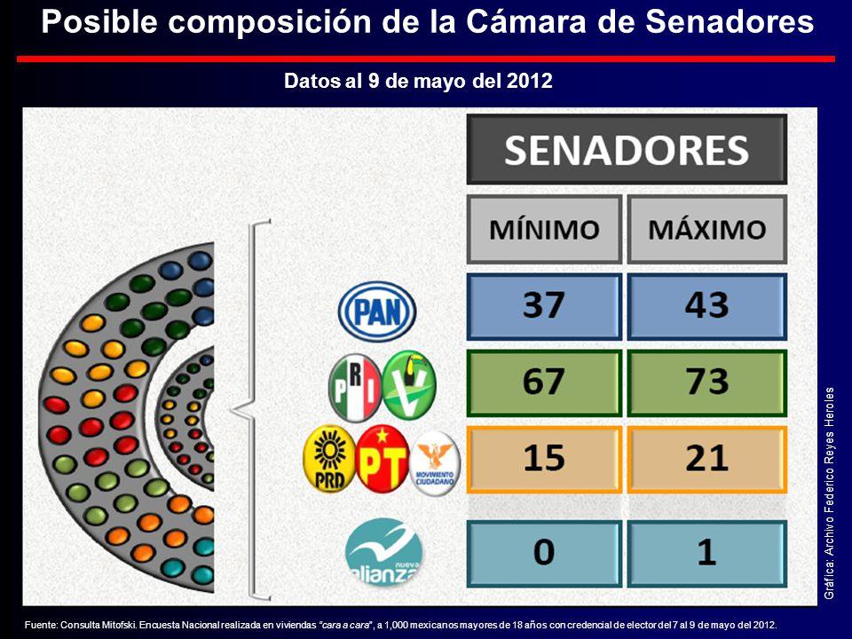 Posible composición de la Cámara de Senadores