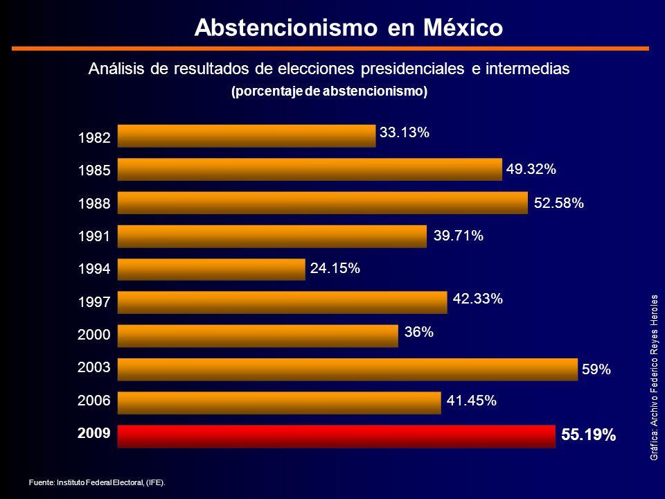 Abstencionismo en México