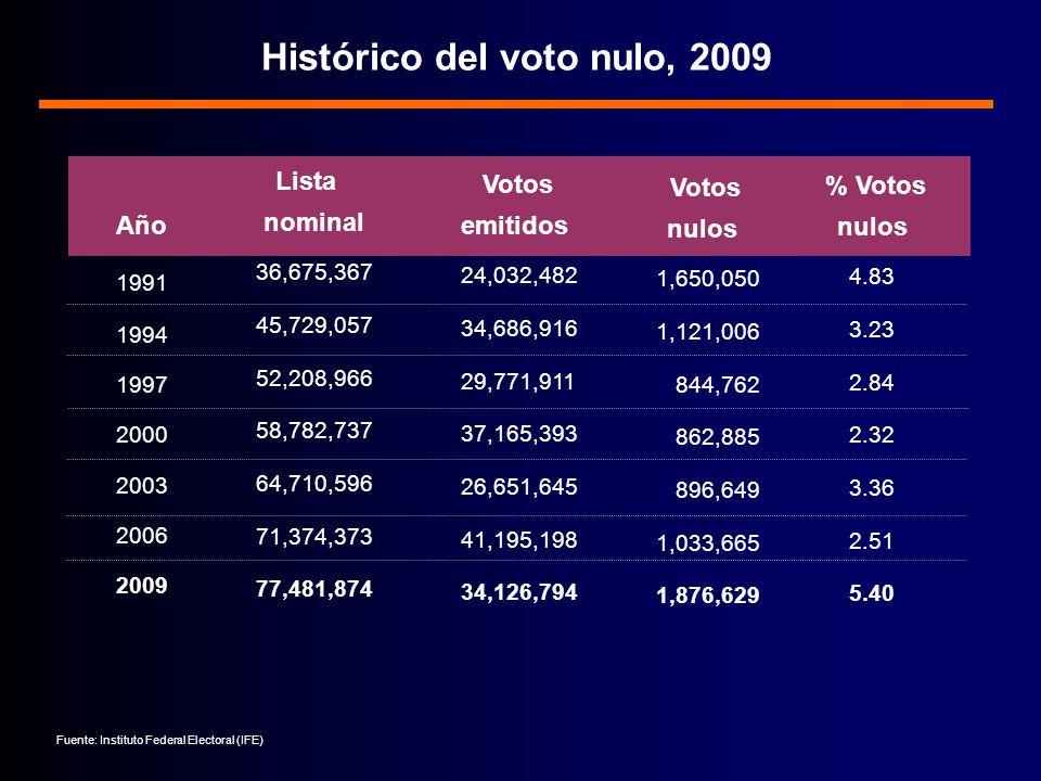 Histórico del voto nulo, 2009
