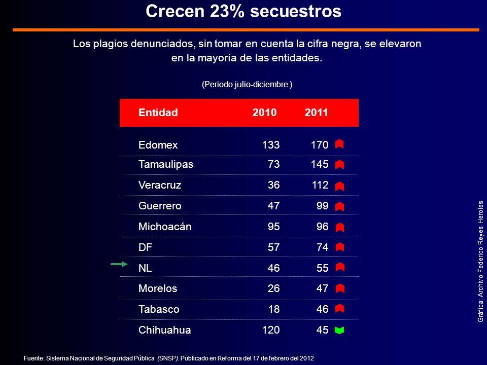 Crecen 23% secuestros Los plagios denunciados, sin tomar en cuenta la cifra negra, se elevaron. en la mayoría de las entidades.