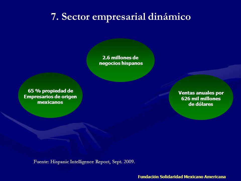7. Sector empresarial dinámico