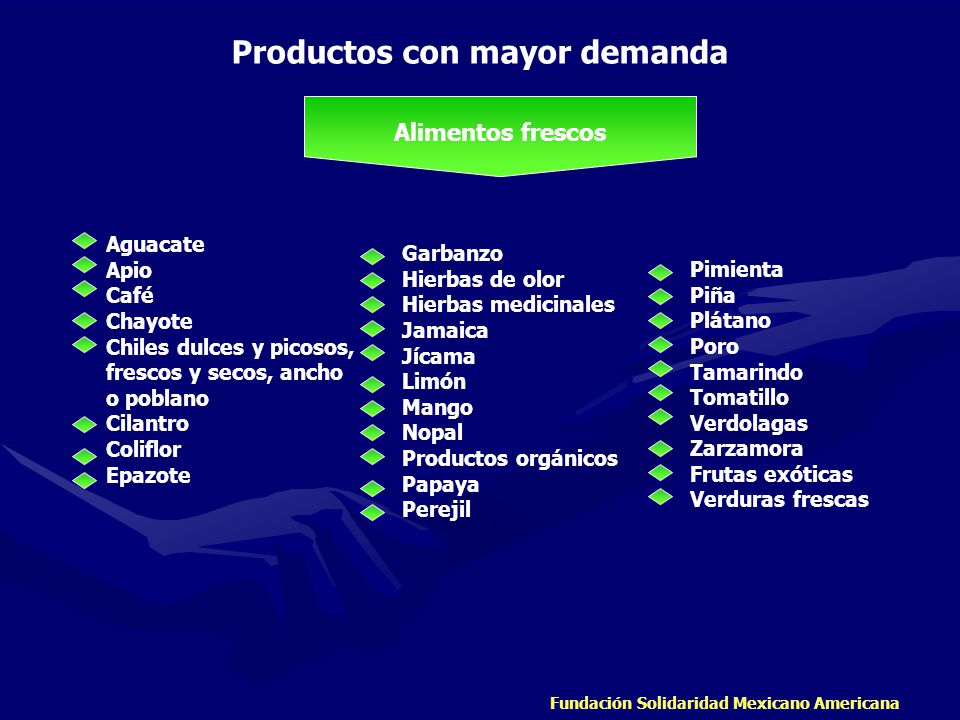 Productos con mayor demanda