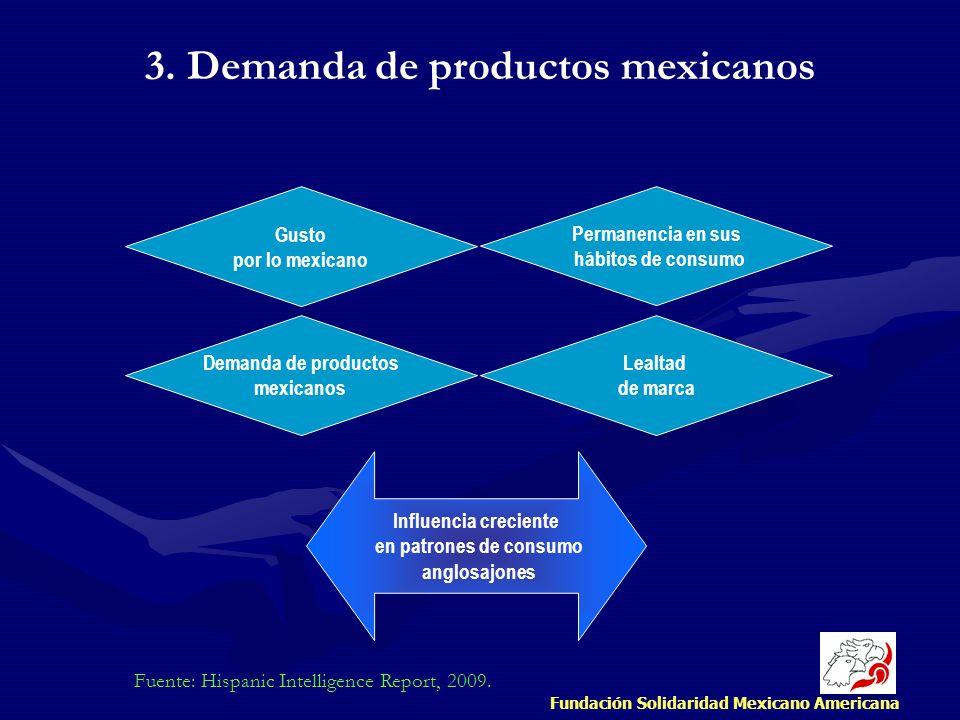 3. Demanda de productos mexicanos