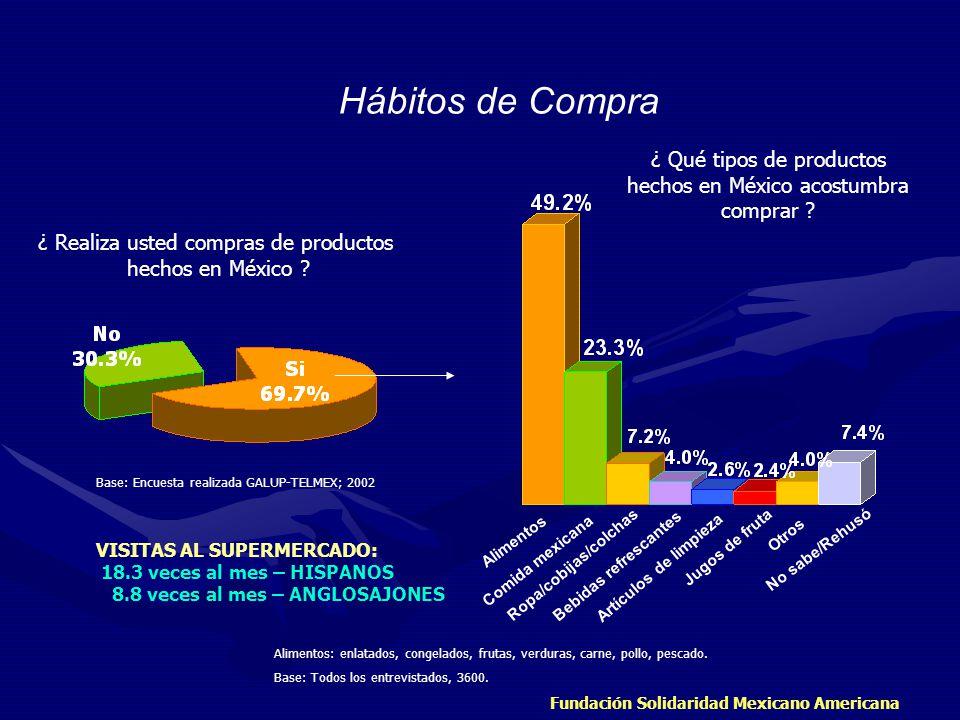 Hábitos de Compra ¿ Qué tipos de productos hechos en México acostumbra comprar ¿ Realiza usted compras de productos.