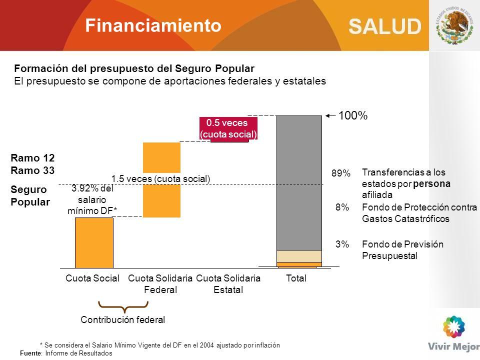 Financiamiento 100% Formación del presupuesto del Seguro Popular