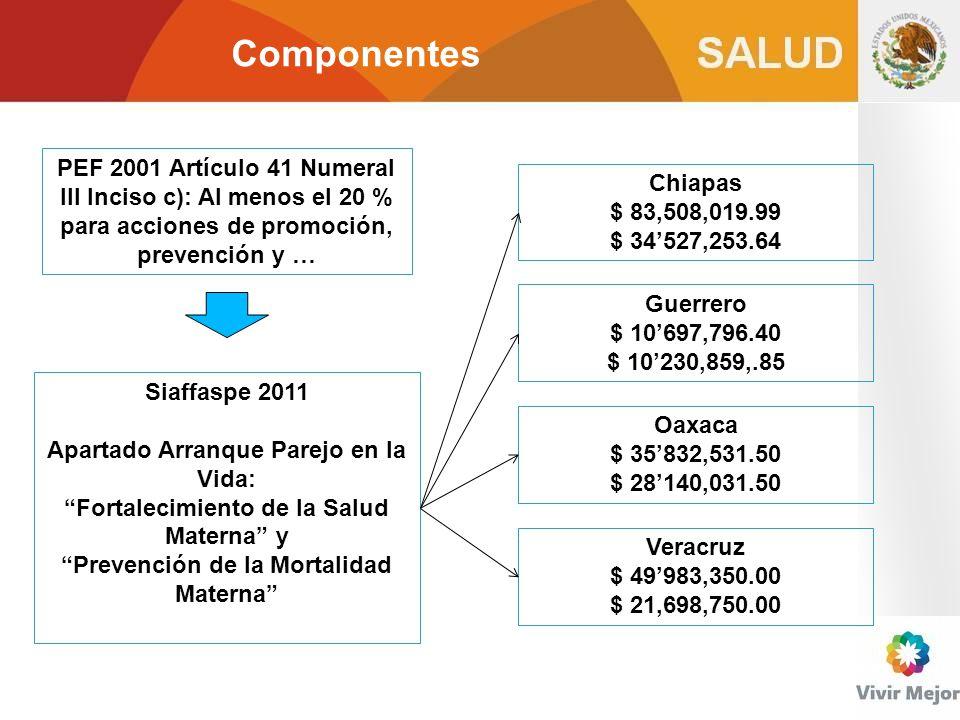 Componentes PEF 2001 Artículo 41 Numeral III Inciso c): Al menos el 20 % para acciones de promoción, prevención y …