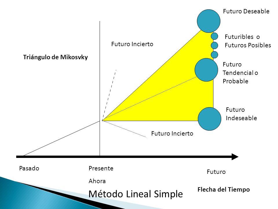 Método Lineal Simple Futuro Deseable Futuribles o Futuros Posibles