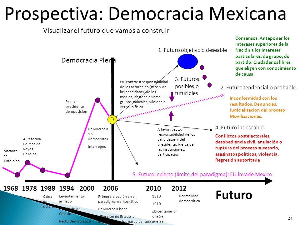 Prospectiva: Democracia Mexicana