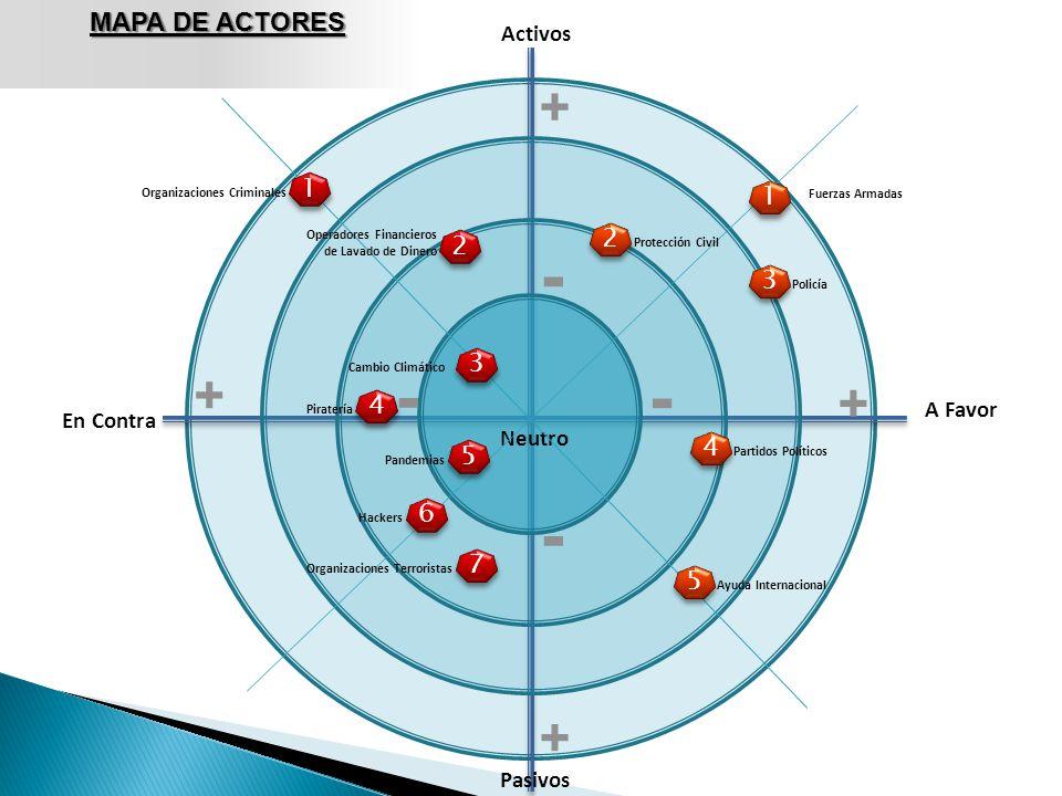 - - - - + + + + MAPA DE ACTORES 1 1 2 2 3 3 4 4 5 6 7 5 Activos