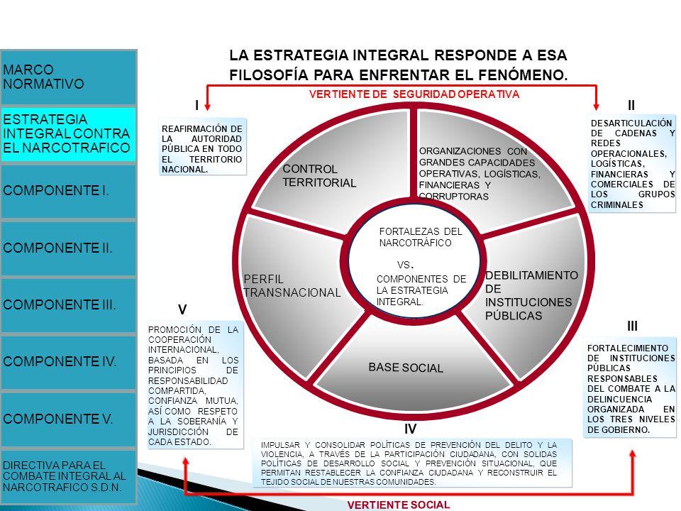 MARCO NORMATIVO. LA ESTRATEGIA INTEGRAL RESPONDE A ESA FILOSOFÍA PARA ENFRENTAR EL FENÓMENO. VERTIENTE DE SEGURIDAD OPERATIVA.