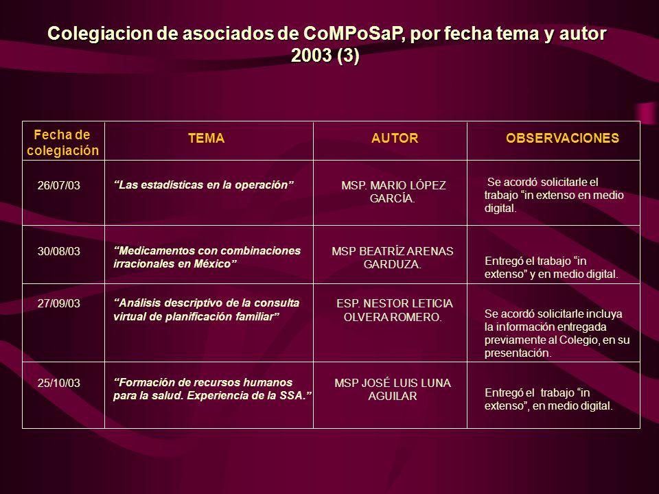 Colegiacion de asociados de CoMPoSaP, por fecha tema y autor
