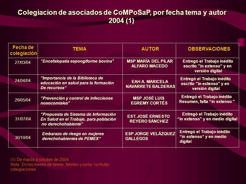 Colegiacion de asociados de CoMPoSaP, por fecha tema y autor 2004 (1)