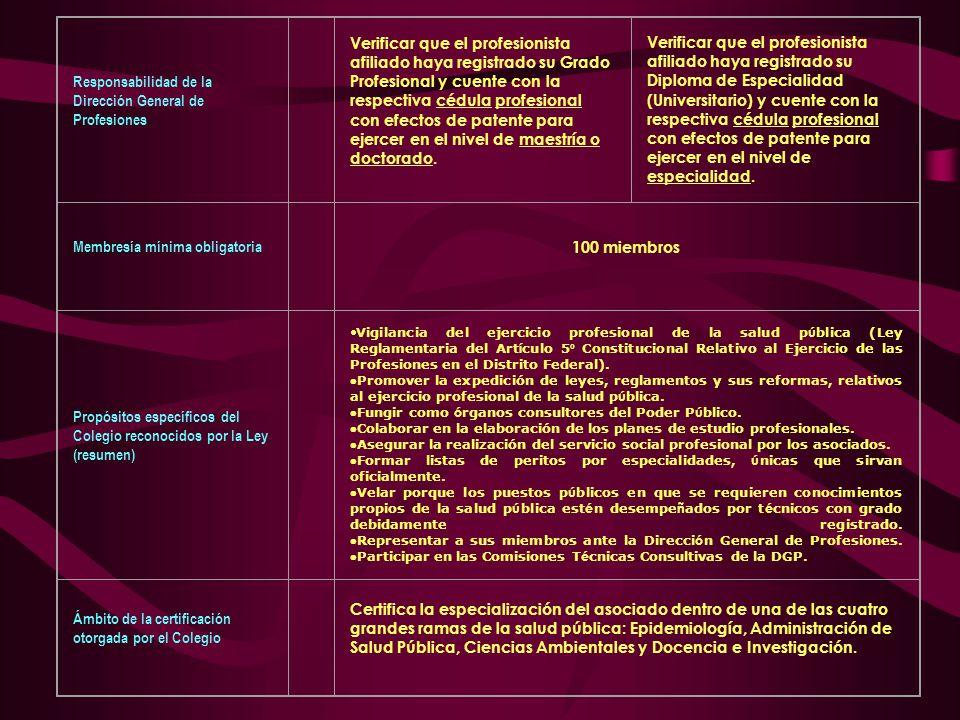 Responsabilidad de la Dirección General de Profesiones