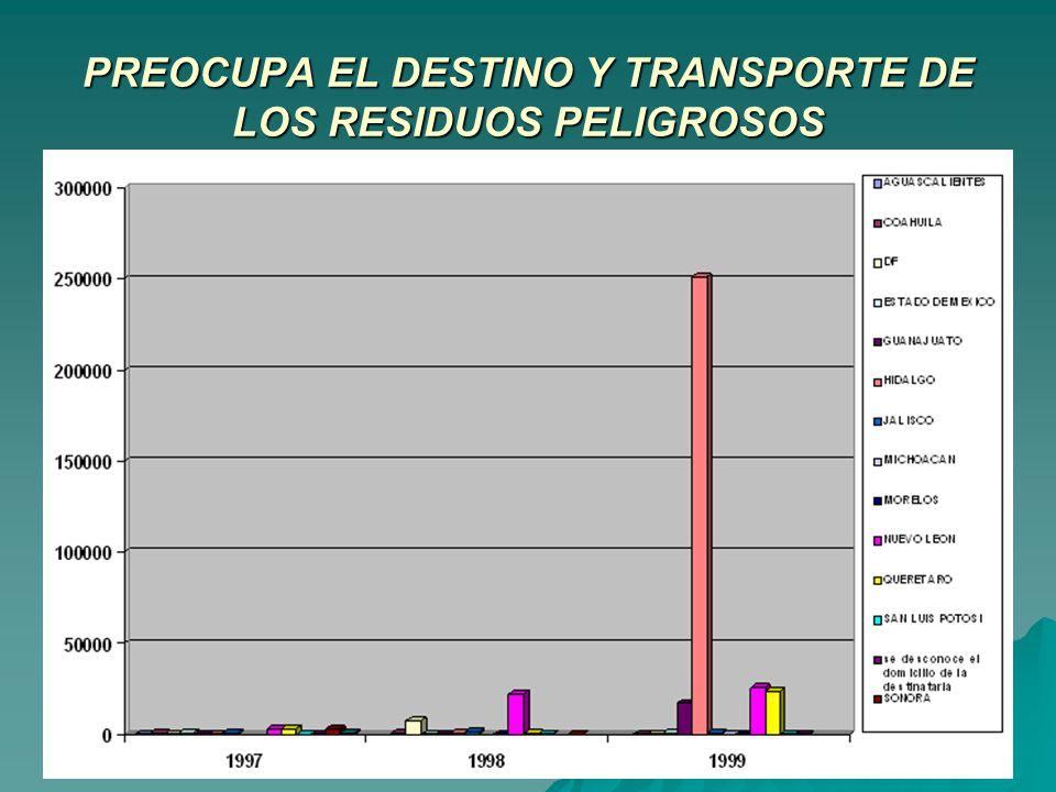 PREOCUPA EL DESTINO Y TRANSPORTE DE LOS RESIDUOS PELIGROSOS