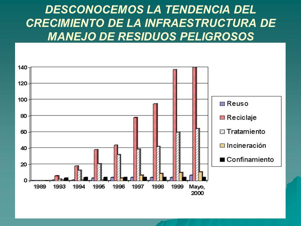 DESCONOCEMOS LA TENDENCIA DEL CRECIMIENTO DE LA INFRAESTRUCTURA DE MANEJO DE RESIDUOS PELIGROSOS
