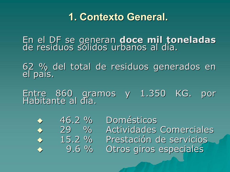 1. Contexto General. En el DF se generan doce mil toneladas de residuos sólidos urbanos al día. 62 % del total de residuos generados en el país.
