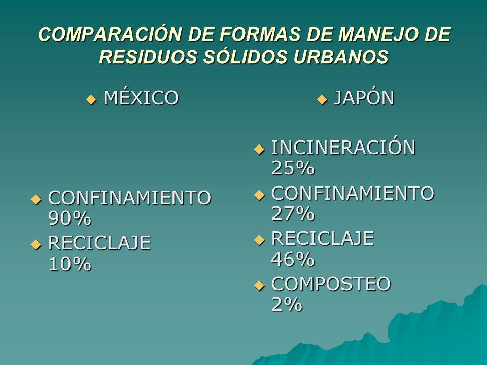COMPARACIÓN DE FORMAS DE MANEJO DE RESIDUOS SÓLIDOS URBANOS