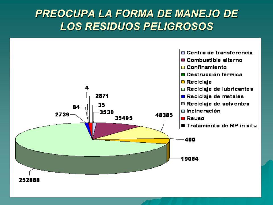 PREOCUPA LA FORMA DE MANEJO DE LOS RESIDUOS PELIGROSOS