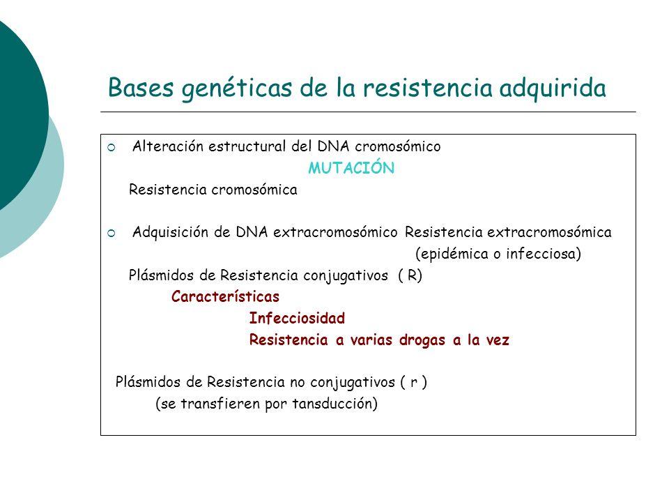 Bases genéticas de la resistencia adquirida