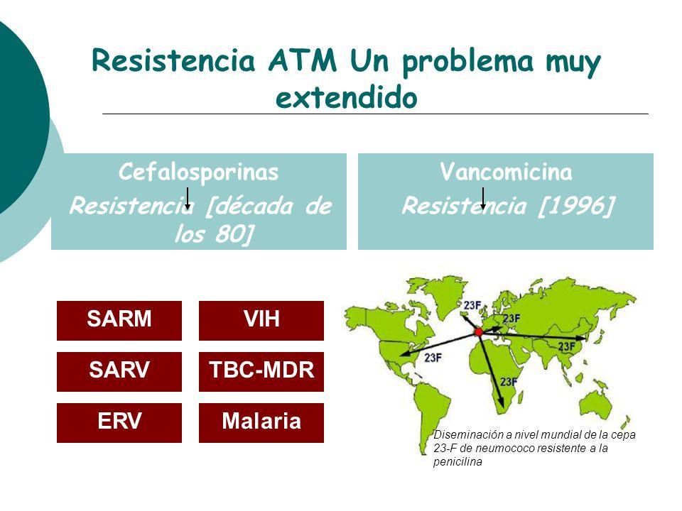 Resistencia ATM Un problema muy extendido