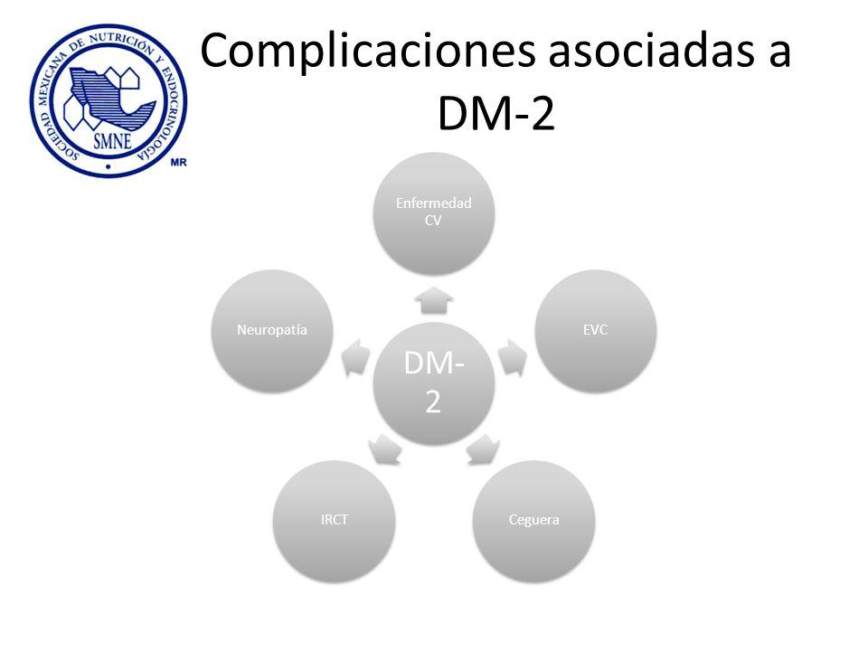 Complicaciones asociadas a DM-2