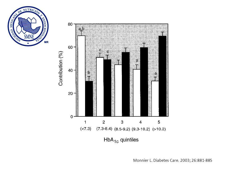 Monnier L. Diabetes Care. 2003; 26:881-885