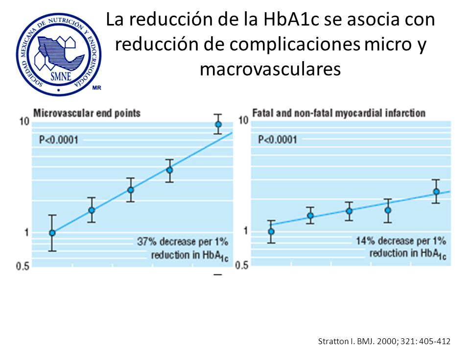 La reducción de la HbA1c se asocia con reducción de complicaciones micro y macrovasculares
