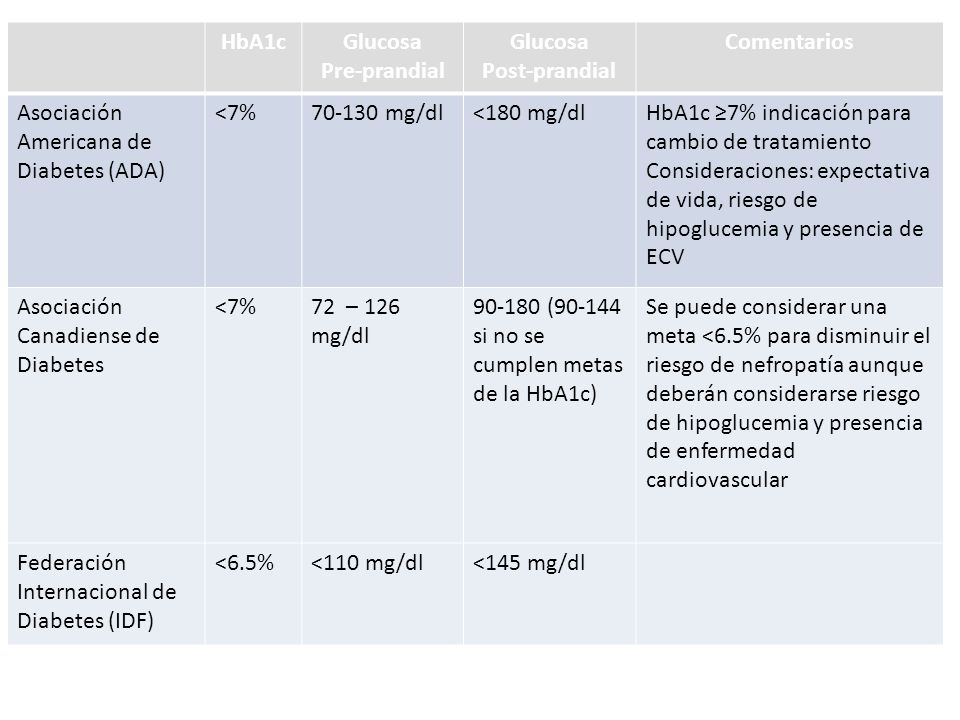 HbA1c Glucosa Pre-prandial Post-prandial Comentarios