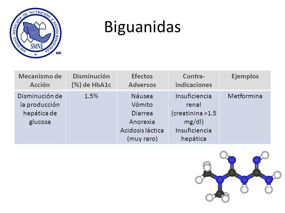 Disminución (%) de HbA1c