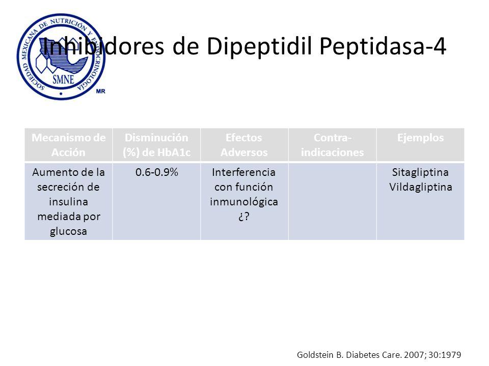 Inhibidores de Dipeptidil Peptidasa-4