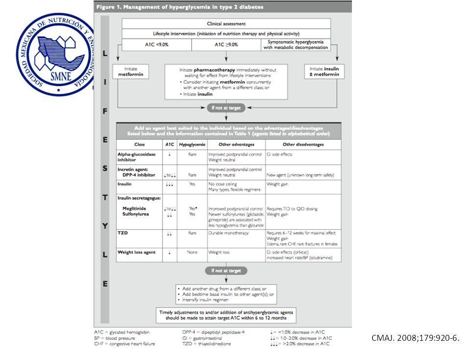 Se muestra el algoritmo de tratamiento propuesto por la Asociación Canadiense de Diabetes. Las recomendaciones son las siguientes: