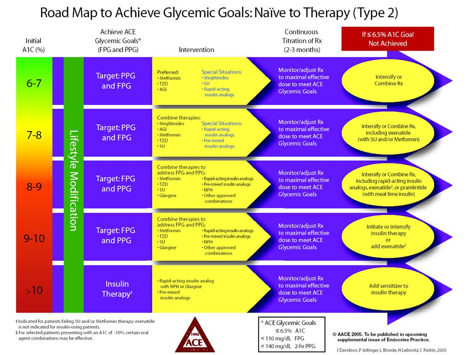 En la figura se muestra la ruta crítica que sugiere la American Association of Clinical Endocrinologist (AACE) para lograr las metas de tratamiento en pacientes con diabetes tipo 2 sin tratamiento previo